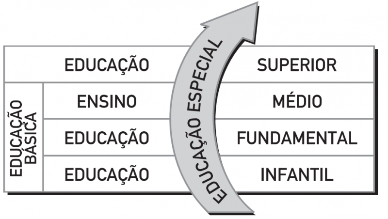 Quadro Educação Especial para todos os níveis de educação e ensino